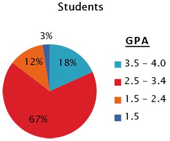 University of Colorado Medical School Scholarship Program